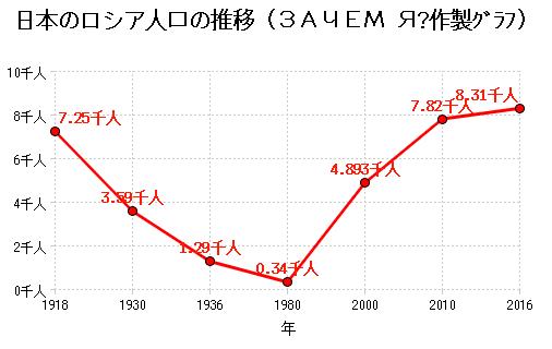 日本のロシア人口の推移.png